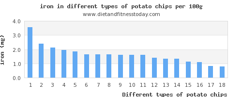 potato chips iron per 100g