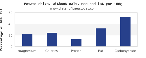 magnesium and nutrition facts in potato chips per 100g