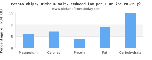 magnesium and nutritional content in potato chips