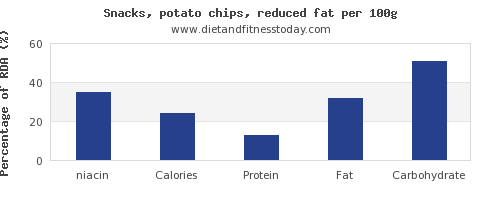 niacin and nutrition facts in potato chips per 100g