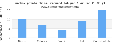 niacin and nutritional content in potato chips
