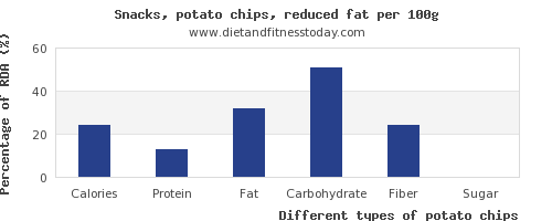nutritional value and nutrition facts in potato chips per 100g