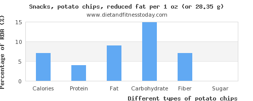 nutritional value and nutritional content in potato chips