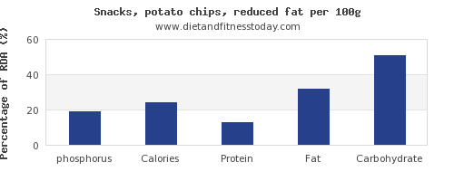phosphorus and nutrition facts in potato chips per 100g