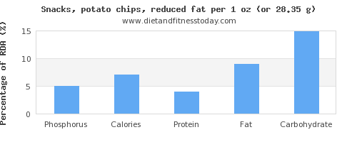 phosphorus and nutritional content in potato chips