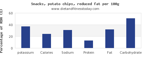 potassium and nutrition facts in potato chips per 100g