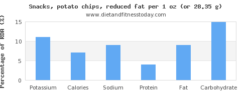 potassium and nutritional content in potato chips
