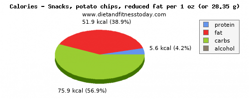 protein, calories and nutritional content in potato chips
