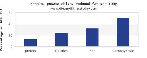 protein and nutrition facts in potato chips per 100g