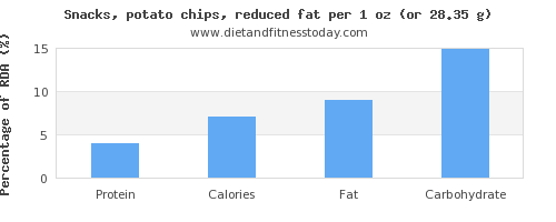 protein and nutritional content in potato chips