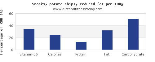vitamin b6 and nutrition facts in potato chips per 100g