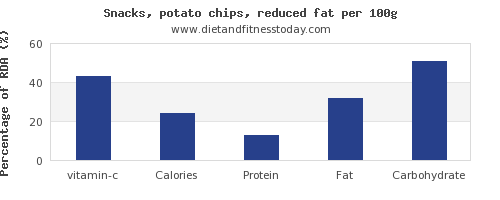 vitamin c and nutrition facts in potato chips per 100g