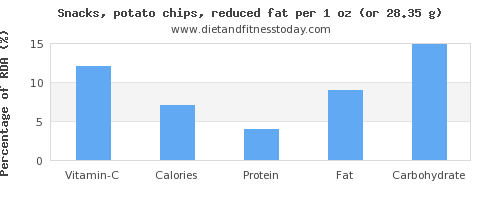 vitamin c and nutritional content in potato chips