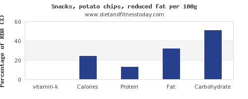 vitamin k and nutrition facts in potato chips per 100g