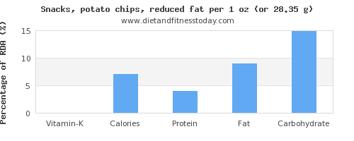 vitamin k and nutritional content in potato chips