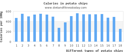 potato chips calcium per 100g