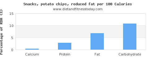 calcium and nutrition facts in potato chips per 100 calories