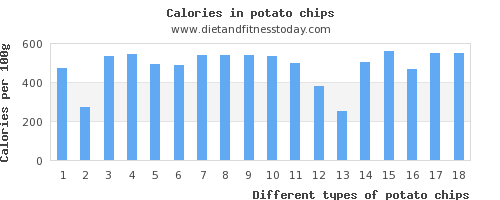 potato chips copper per 100g
