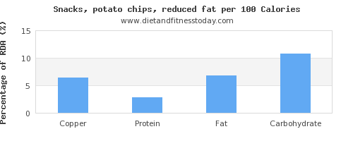 copper and nutrition facts in potato chips per 100 calories