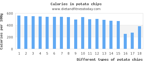 potato chips fat per 100g
