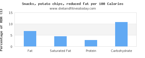 fat and nutrition facts in potato chips per 100 calories