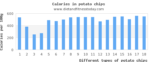 potato chips fiber per 100g