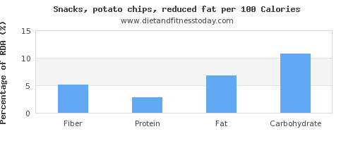 fiber and nutrition facts in potato chips per 100 calories