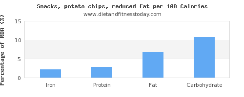 iron and nutrition facts in potato chips per 100 calories