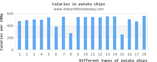 potato chips magnesium per 100g
