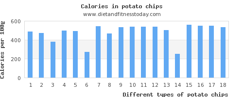 potato chips niacin per 100g