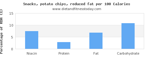 niacin and nutrition facts in potato chips per 100 calories