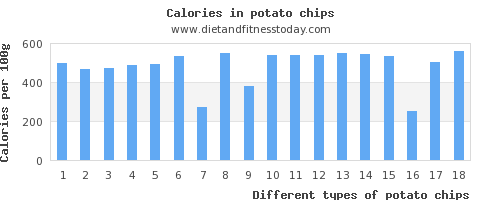 potato chips phosphorus per 100g