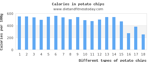 potato chips polyunsaturated fat per 100g