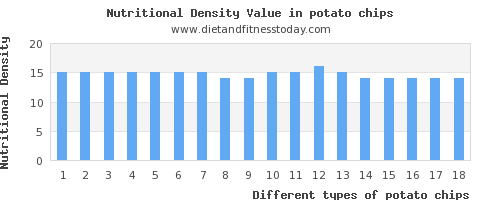 potato chips potassium per 100g
