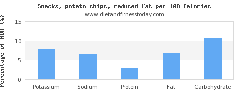 potassium and nutrition facts in potato chips per 100 calories