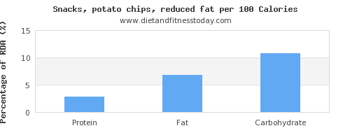 protein and nutrition facts in potato chips per 100 calories