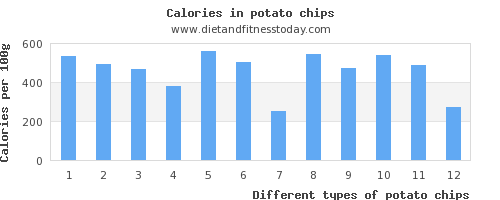 potato chips sugar per 100g