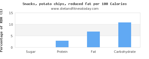sugar and nutrition facts in potato chips per 100 calories