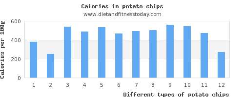 potato chips vitamin d per 100g