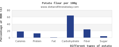 nutritional value and nutrition facts in potato per 100g