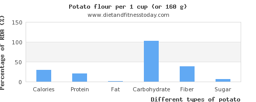 nutritional value and nutritional content in potato