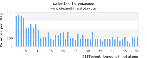 potatoes aspartic acid per 100g