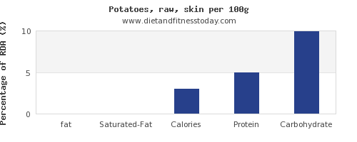 fat and nutrition facts in potatoes per 100g