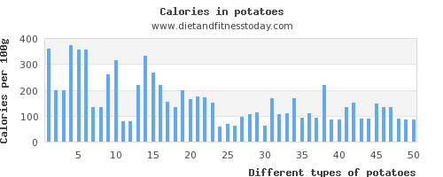 potatoes fiber per 100g