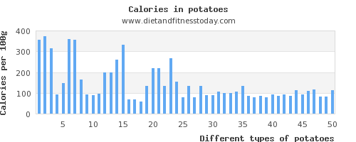 potatoes folic acid per 100g
