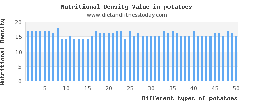 potatoes iron per 100g