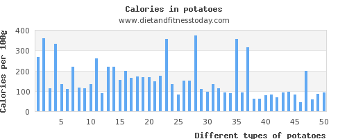 potatoes polyunsaturated fat per 100g