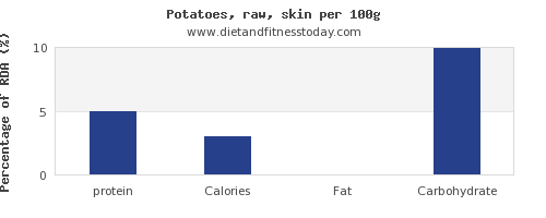 protein and nutrition facts in potatoes per 100g