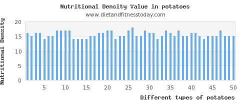 potatoes protein per 100g