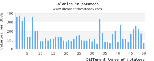 potatoes riboflavin per 100g